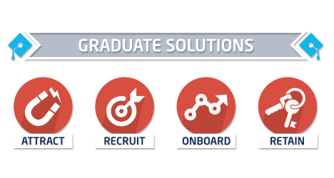 Saville Consulting Graduate solutions